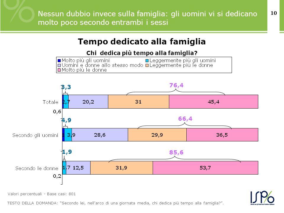 10 Nessun dubbio invece sulla famiglia: gli uomini vi si dedicano molto poco secondo entrambi i sessi TESTO DELLA DOMANDA: Secondo lei, nellarco di un