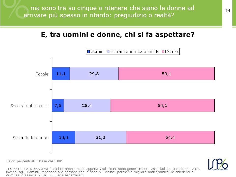 14 … ma sono tre su cinque a ritenere che siano le donne ad arrivare più spesso in ritardo: pregiudizio o realtà? TESTO DELLA DOMANDA: Tra i comportam