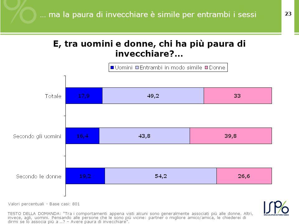 23 … ma la paura di invecchiare è simile per entrambi i sessi TESTO DELLA DOMANDA: Tra i comportamenti appena visti alcuni sono generalmente associati