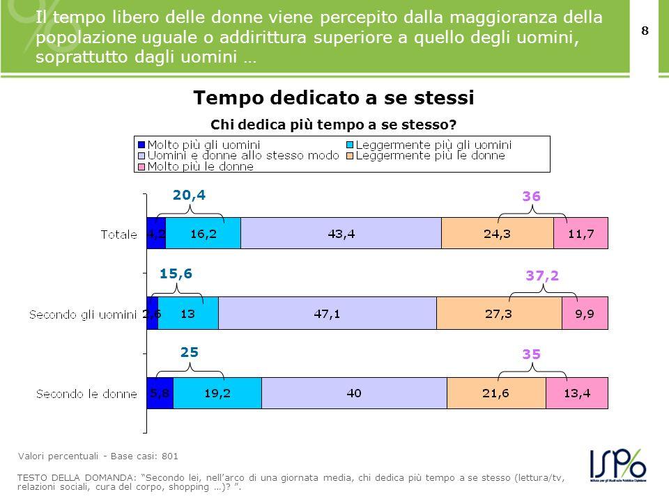 8 Il tempo libero delle donne viene percepito dalla maggioranza della popolazione uguale o addirittura superiore a quello degli uomini, soprattutto da