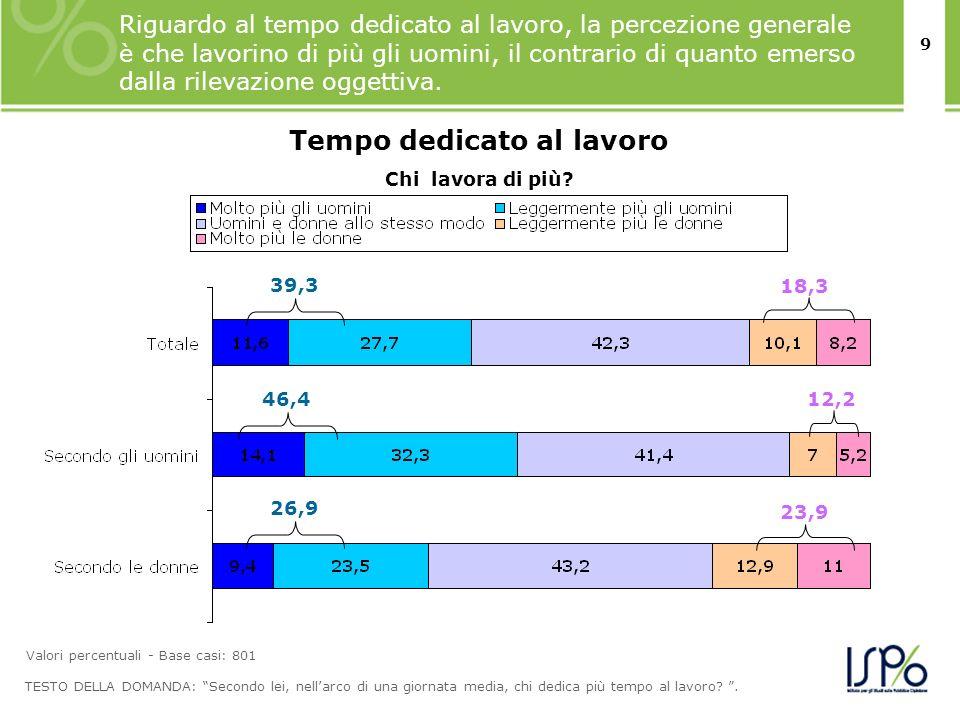 9 Riguardo al tempo dedicato al lavoro, la percezione generale è che lavorino di più gli uomini, il contrario di quanto emerso dalla rilevazione ogget