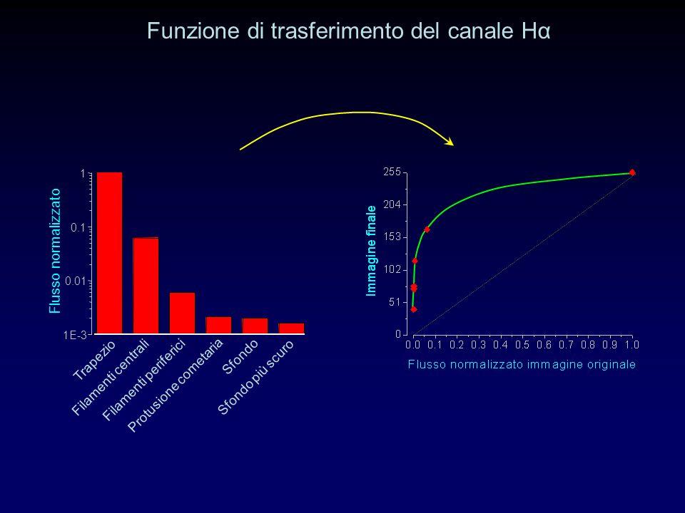 Funzione di trasferimento del canale Hα 1E-3 0.01 0.1 1 Flusso normalizzato Trapezio Filamenti centrali Filamenti periferici Protusione cometaria Sfondo Sfondo più scuro