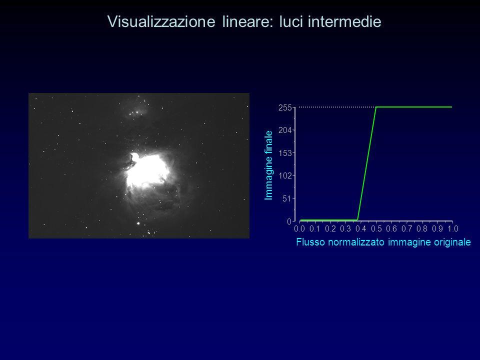 Visualizzazione lineare: luci intermedie 0.00.10.20.30.40.50.60.70.80.91.0 0 51 102 153 204 255 Immagine finale Flusso normalizzato immagine originale