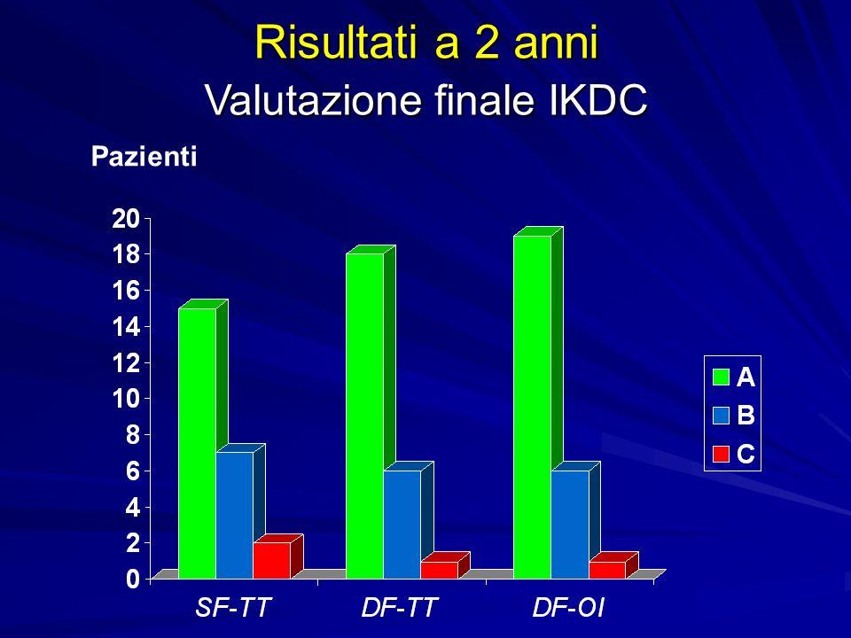 Risultati a 2 anni Valutazione finale IKDC Pazienti