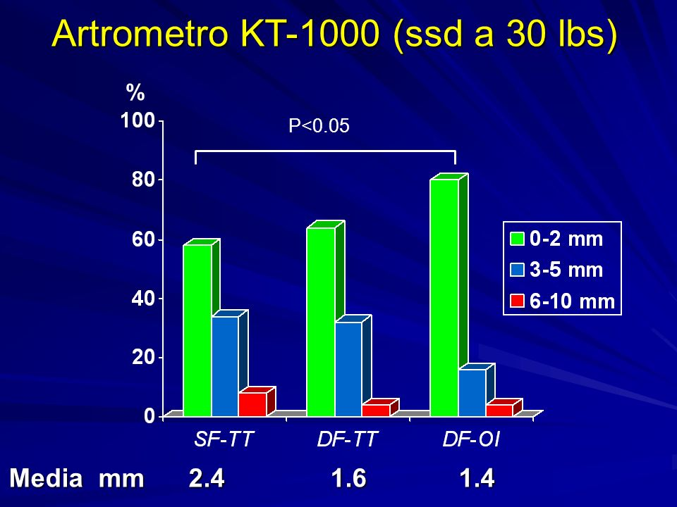 Artrometro KT-1000 (ssd a 30 lbs) Media mm 2.4 1.6 1.4 % P<0.05