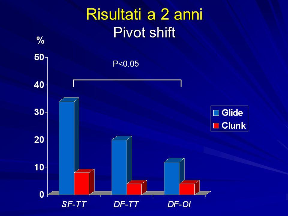 Risultati a 2 anni Pivot shift P<0.05 %