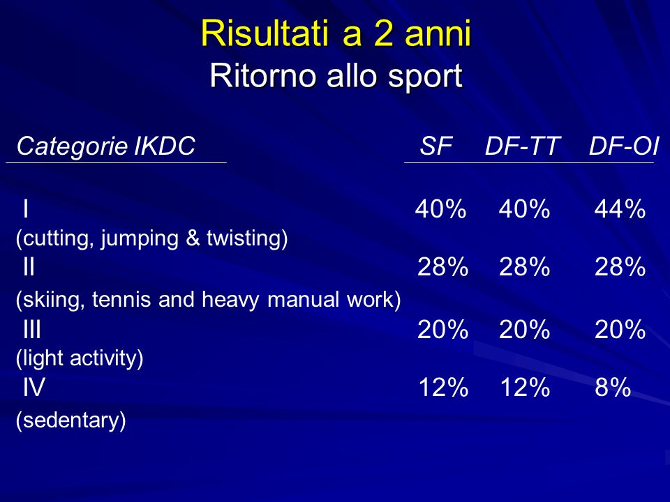 Categorie IKDC SFDF-TT DF-OI I 40% 40% 44% (cutting, jumping & twisting) II 28% 28% 28% (skiing, tennis and heavy manual work) III20% 20% 20% (light a