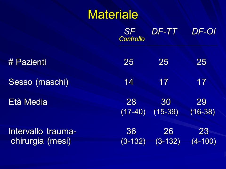 SF DF-TT DF-OI SF DF-TT DF-OI # Pazienti 25 25 25 Sesso (maschi) 14 17 17 Età Media 28 30 29 (17-40) (15-39) (16-38) Intervallo trauma- 36 26 23 chiru