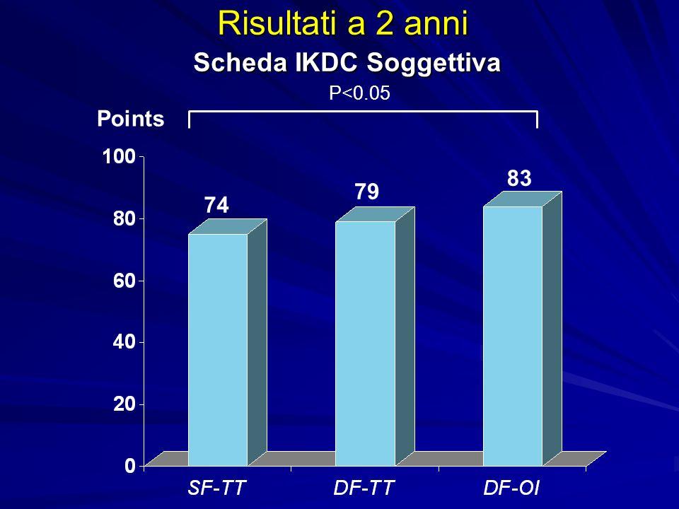 Risultati a 2 anni Scheda IKDC Soggettiva Scheda IKDC Soggettiva Points P<0.05 74 79 83