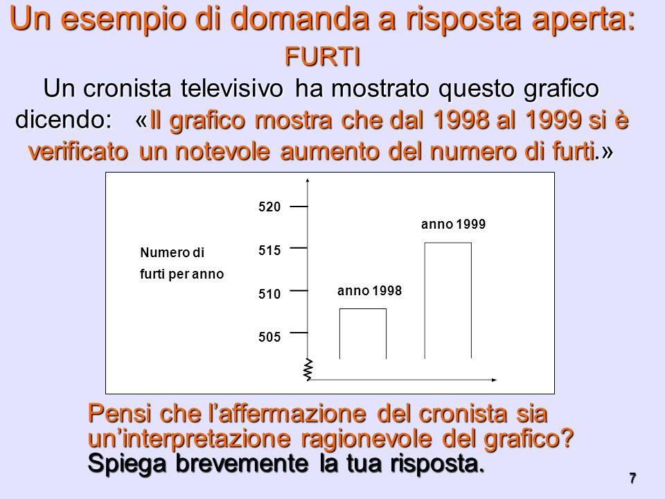 7 Un esempio di domanda a risposta aperta: FURTI Un cronista televisivo ha mostrato questo grafico dicendo: «Il grafico mostra che dal 1998 al 1999 si