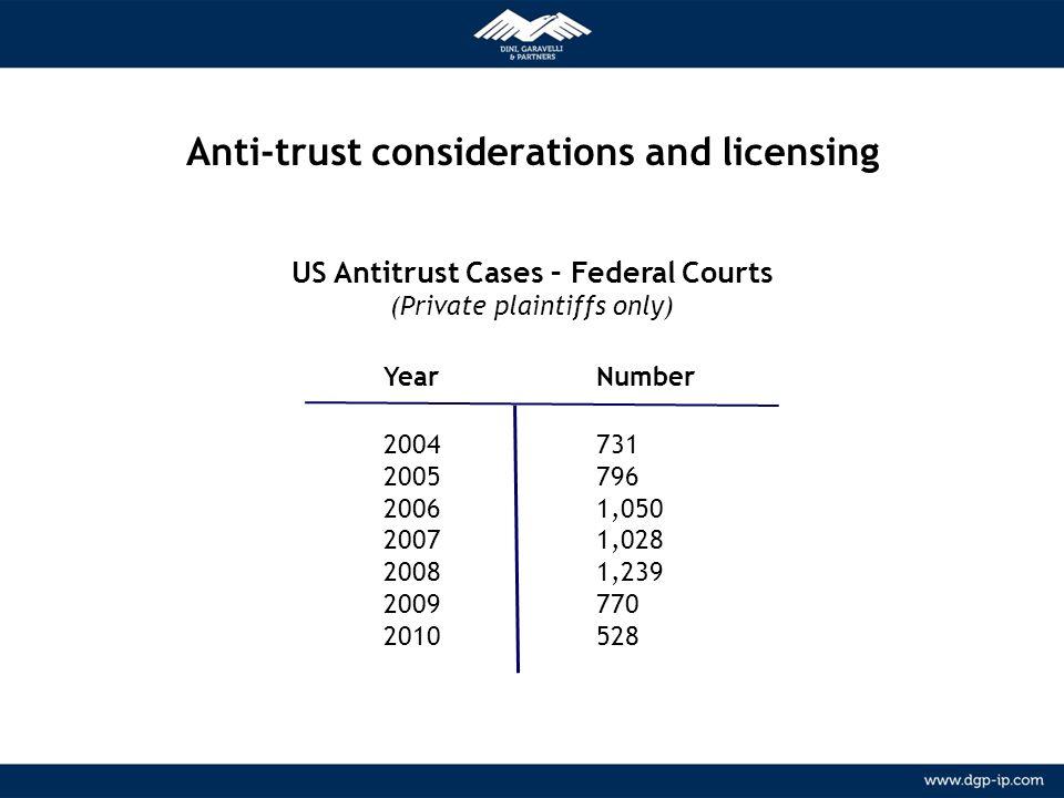 11 NETWORK Relazioni consolidate con agenti locali in più di 150 paesi METODOLOGIA Anti-trust considerations and licensing US Antitrust Cases – Federa