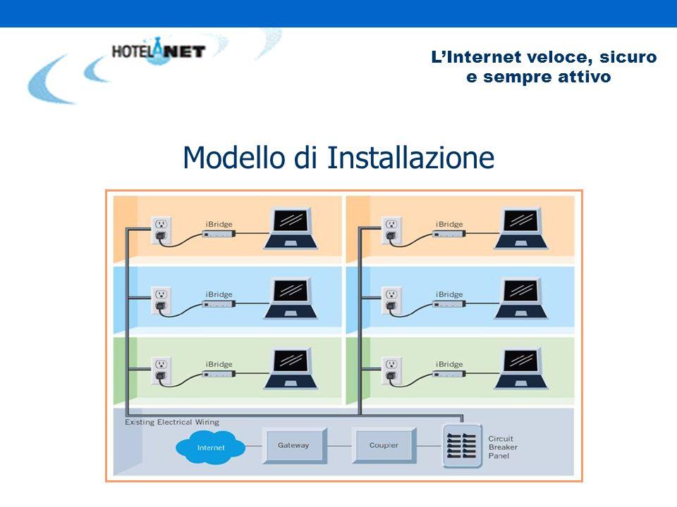 LInternet veloce, sicuro e sempre attivo HotelANet utilizza la tecnologia Telkonet che… Converte il vettore elettrico in rete informatica ad alta velocità.