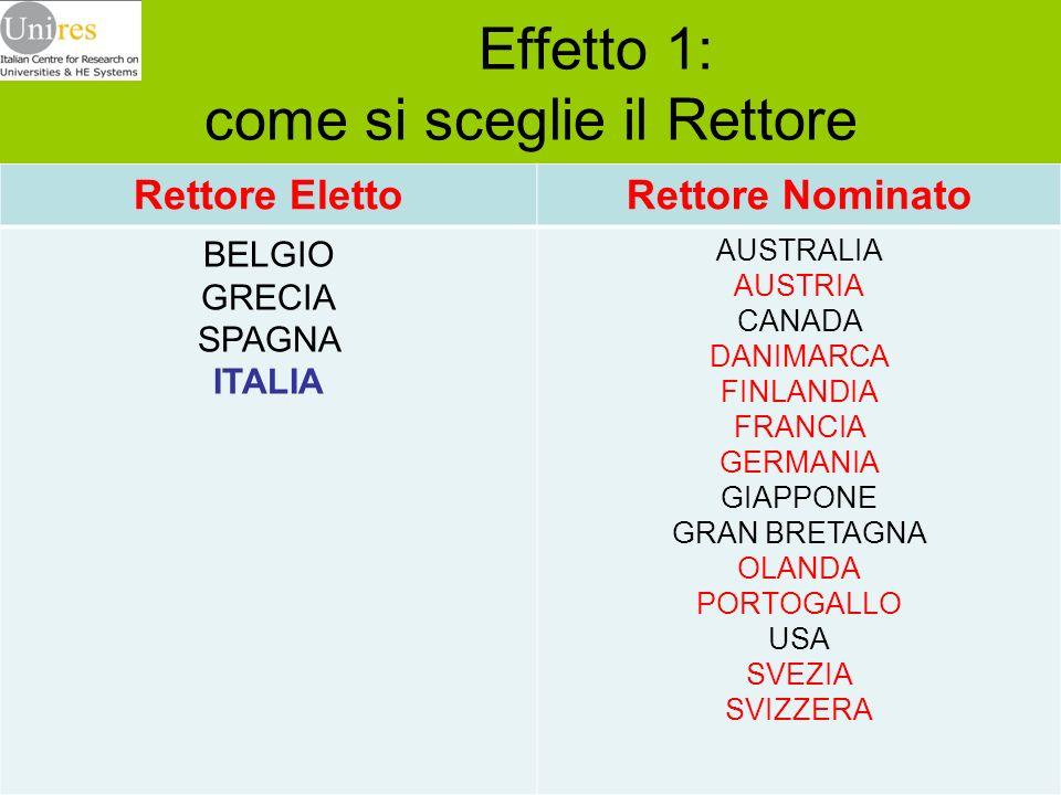 Effetto 1: come si sceglie il Rettore Rettore ElettoRettore Nominato BELGIO GRECIA SPAGNA ITALIA AUSTRALIA AUSTRIA CANADA DANIMARCA FINLANDIA FRANCIA