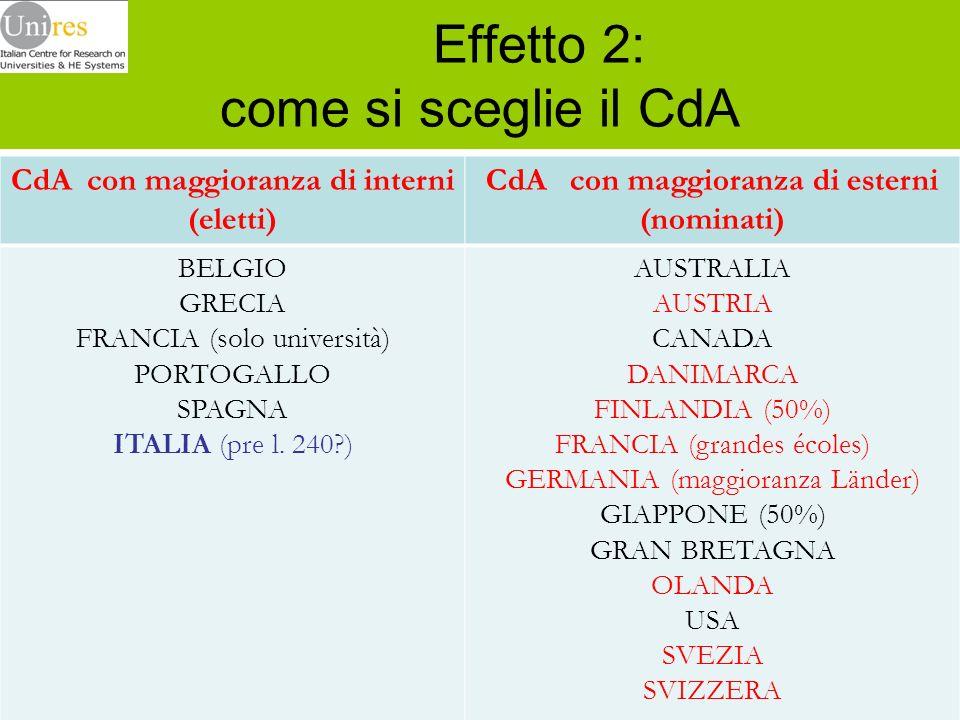 Effetto 2: come si sceglie il CdA CdA con maggioranza di interni (eletti) CdA con maggioranza di esterni (nominati) BELGIO GRECIA FRANCIA (solo univer