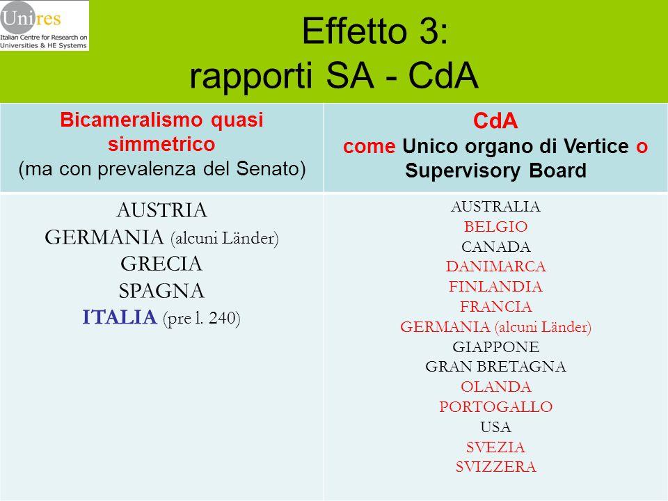 Effetto 3: rapporti SA - CdA Bicameralismo quasi simmetrico (ma con prevalenza del Senato) CdA come Unico organo di Vertice o Supervisory Board AUSTRI