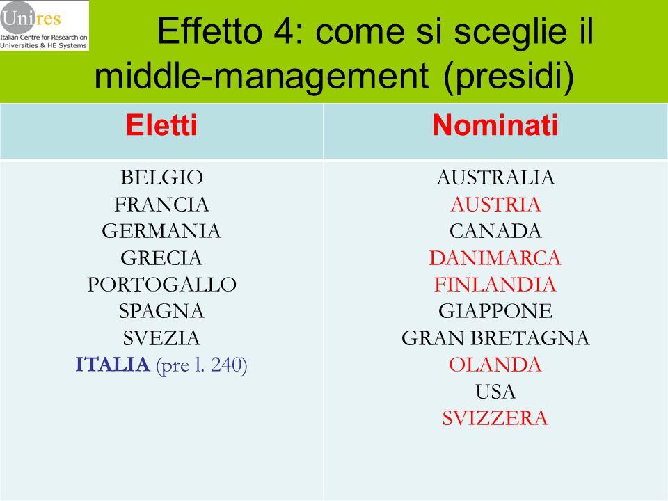 Effetto 4: come si sceglie il middle-management (presidi) ElettiNominati BELGIO FRANCIA GERMANIA GRECIA PORTOGALLO SPAGNA SVEZIA ITALIA (pre l. 240) A