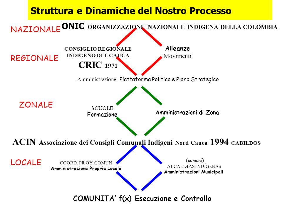 Struttura e Dinamiche del Nostro Processo COMUNITA f(x) Esecuzione e Controllo (comuni) ALCALDIAS INDÍGENAS Amministrazioni Municipali COORD.