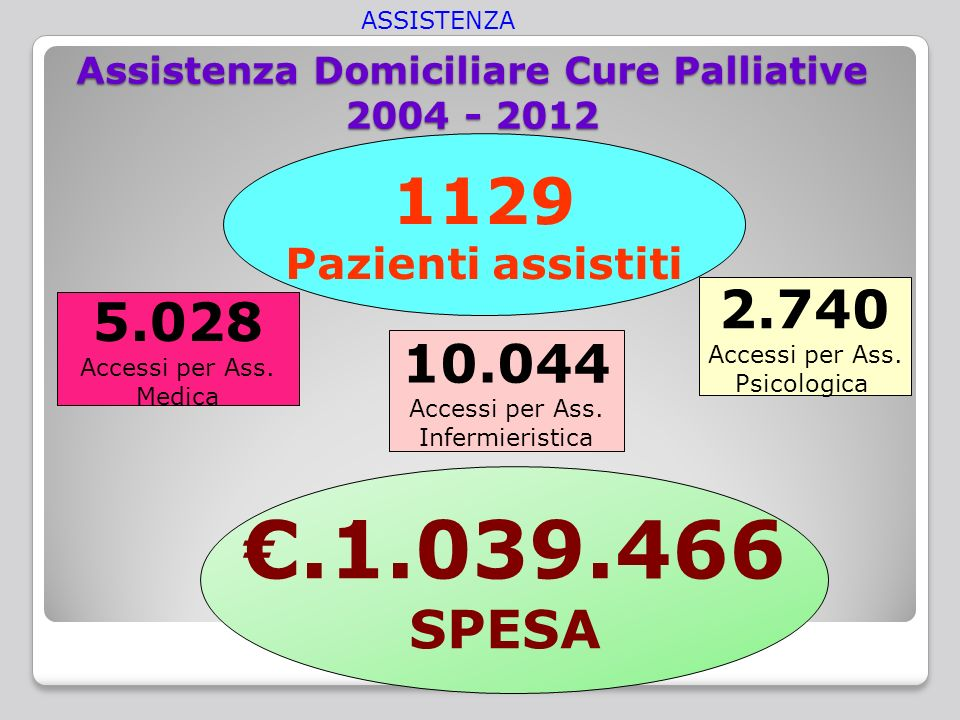 Assistenza Domiciliare Cure Palliative Pazienti assistiti Accessi per Ass.