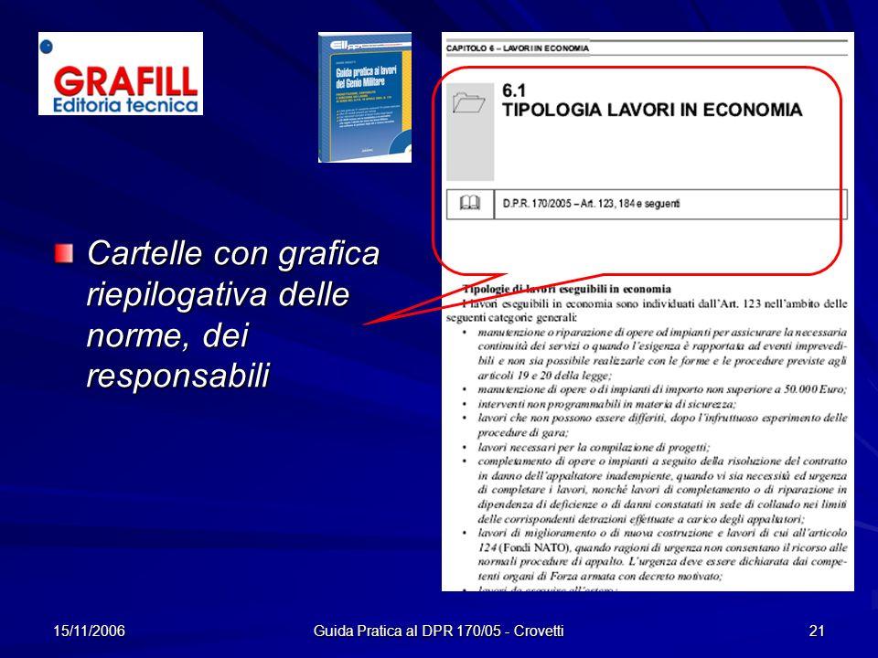 15/11/2006 Guida Pratica al DPR 170/05 - Crovetti 21 Cartelle con grafica riepilogativa delle norme, dei responsabili