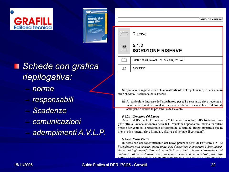 15/11/2006 Guida Pratica al DPR 170/05 - Crovetti 22 Schede con grafica riepilogativa: –n–n–n–norme –r–r–r–responsabili –S–S–S–Scadenze –c–c–c–comunic