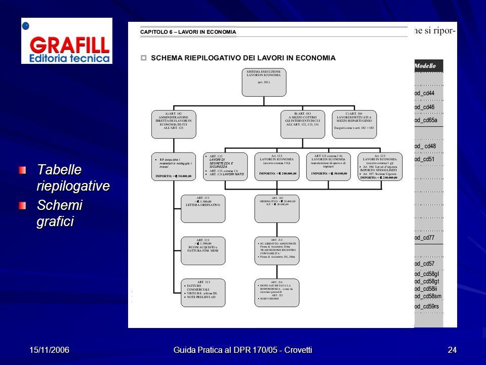 15/11/2006 Guida Pratica al DPR 170/05 - Crovetti 24 Tabelle riepilogative Schemi grafici