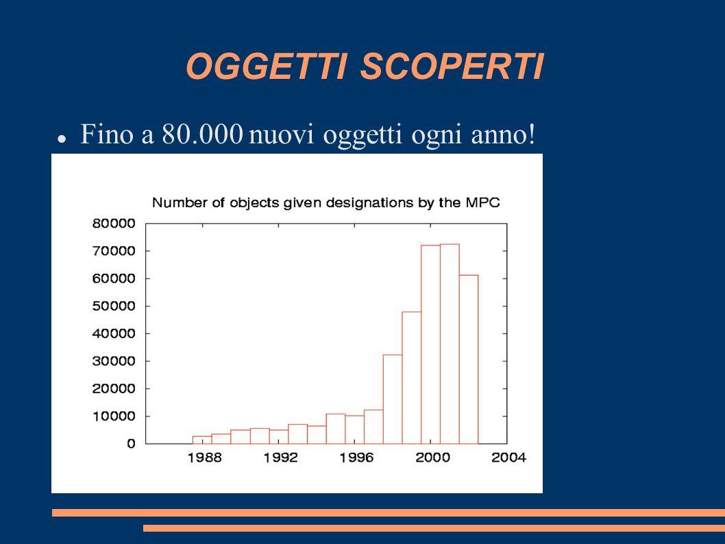 OGGETTI SCOPERTI Fino a 80.000 nuovi oggetti ogni anno!