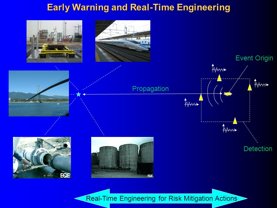 Propagation Detection Event Origin Real-Time Engineering for Risk Mitigation Actions Early Warning and Real-Time Engineering