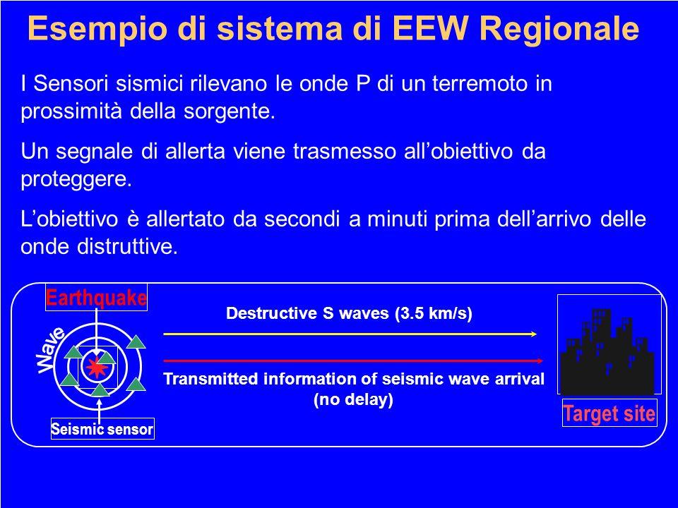 Tipico sistema di EEW a Barriera: il caso di Mexico City