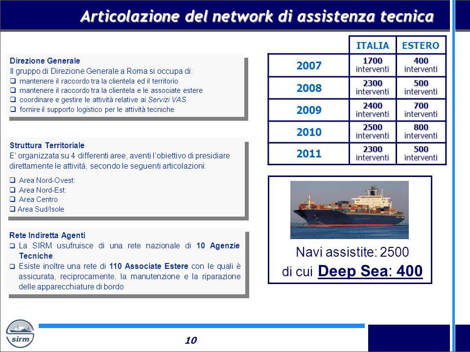 10 Articolazione del network di assistenza tecnica Direzione Generale Il gruppo di Direzione Generale a Roma si occupa di: mantenere il raccordo tra l