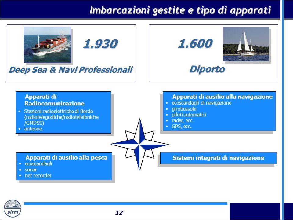 12 Imbarcazioni gestite e tipo di apparati Apparati di ausilio alla navigazione ecoscandagli di navigazione girobussole piloti automatici radar, ecc.