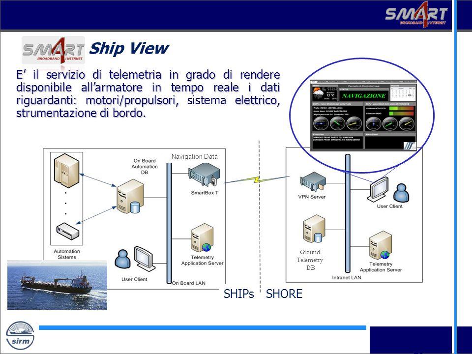 19 Ship View SHIPsSHORE Ground Telemetry DB Navigation Data E il servizio di telemetria in grado di rendere disponibile allarmatore in tempo reale i d