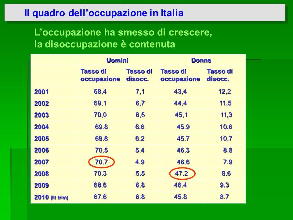 Le politiche attive del lavoro in Italia Principali problemi: fortissime disomogeneità territoriali e conflitto di competenze istituzionali modelli regionali diversi di mix tra pubblico e privato scarsità di risorse (quasi l1.5% del PIL - contro la media UE del 2% - di cui il 60% per le pol.