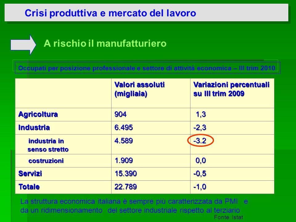 Crisi produttiva e mercato del lavoro Valori assoluti (migliaia) Variazioni percentuali su III trim 2009 Agricoltura904 1,3 1,3 Industria6.495-2,3 ind
