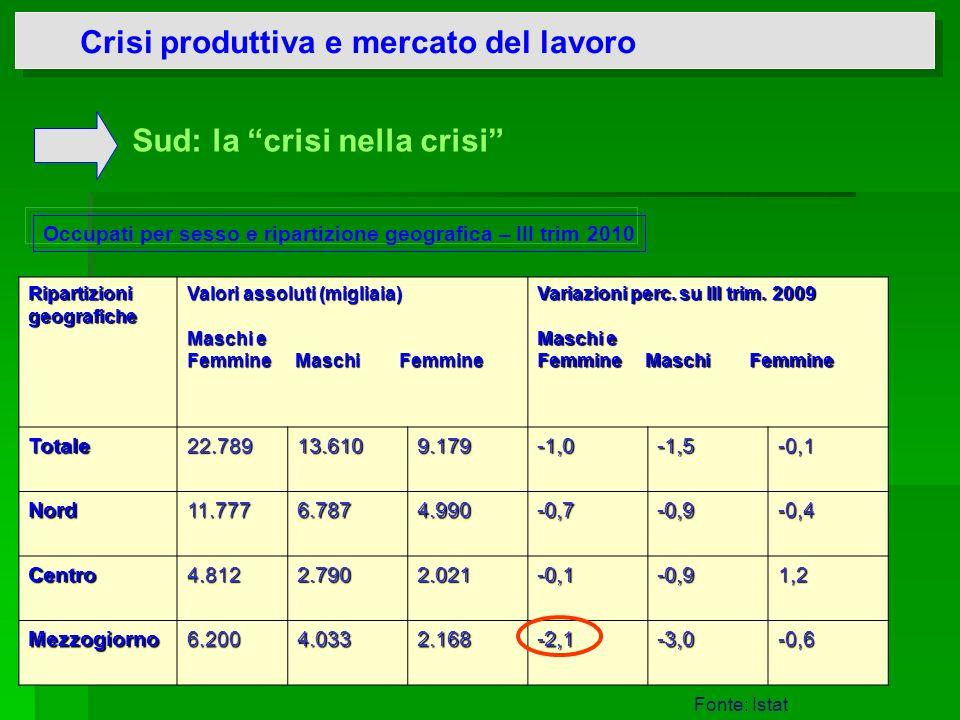 Crisi produttiva e mercato del lavoro Occupati per sesso e ripartizione geografica – III trim 2010 Sud: la crisi nella crisi Fonte: Istat Ripartizioni