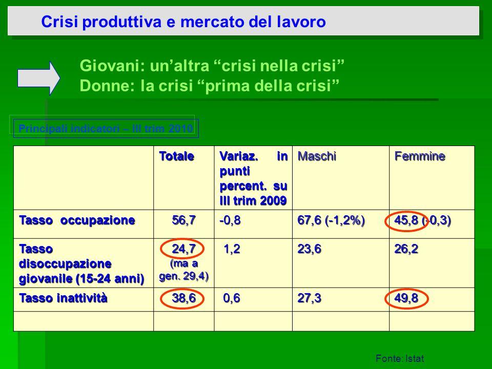 Crisi produttiva e mercato del lavoro Principali indicatori – III trim 2010 Giovani: unaltra crisi nella crisi Donne: la crisi prima della crisi Fonte