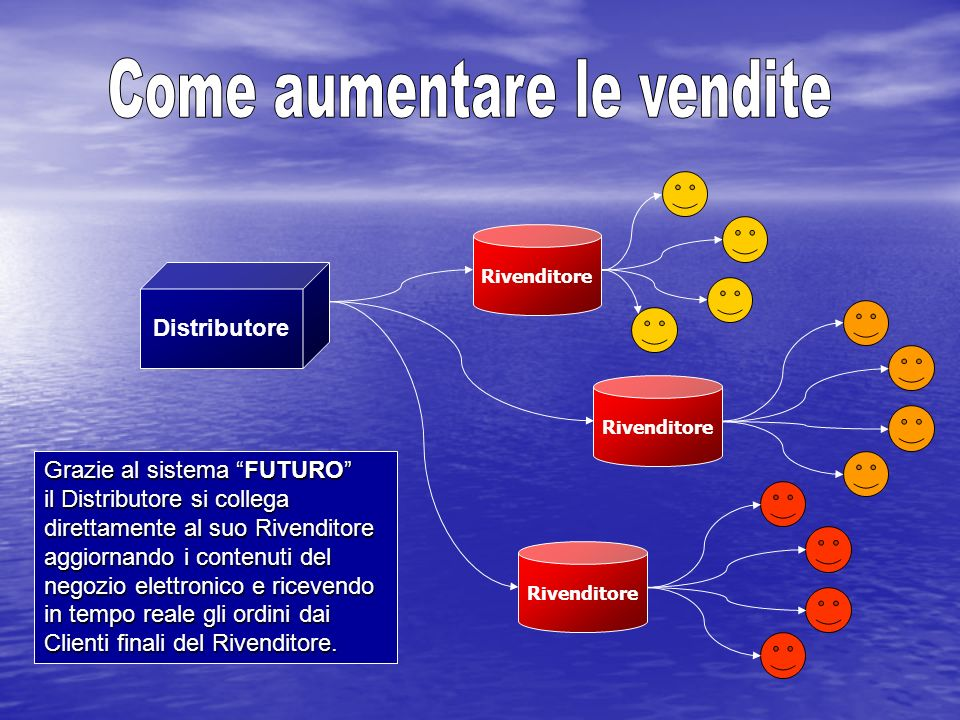 Distributore Rivenditore Grazie al sistema FUTURO il Distributore si collega direttamente al suo Rivenditore aggiornando i contenuti del negozio elett