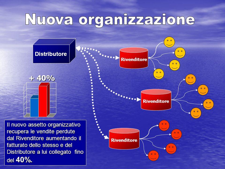 Distributore Rivenditore Il nuovo assetto organizzativo recupera le vendite perdute dal Rivenditore aumentando il fatturato dello stesso e del Distrib