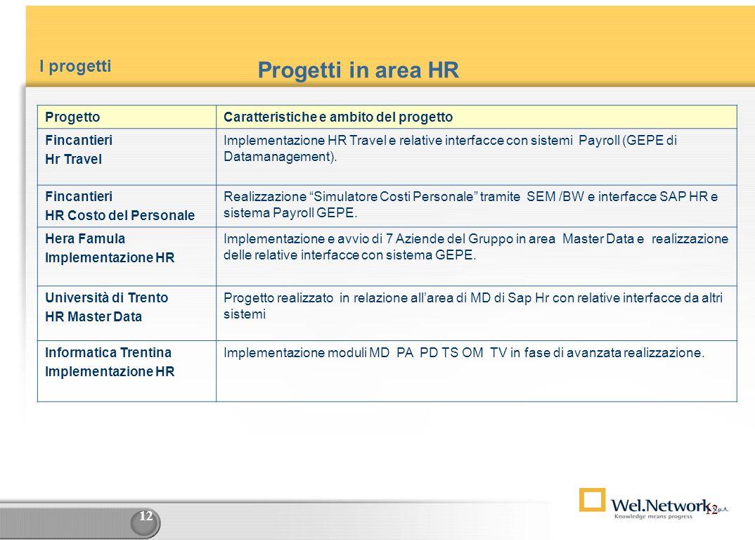 11 ProgettoCaratteristiche e ambito del progetto Schneider Electric FranceData Warehouse per area MM / SD ( BW release 2.1). Progetto sviluppato in Fr
