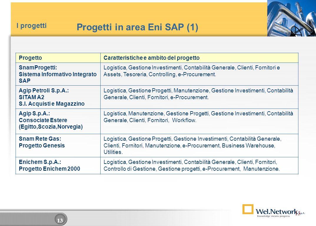 12 Progetti in area HR ProgettoCaratteristiche e ambito del progetto Fincantieri Hr Travel Implementazione HR Travel e relative interfacce con sistemi