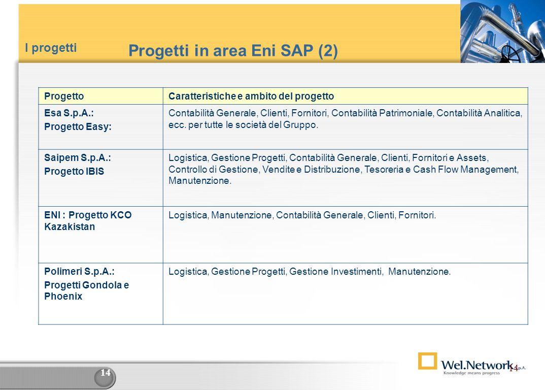 13 Progetti in area Eni SAP (1) ProgettoCaratteristiche e ambito del progetto SnamProgetti: Sistema Informativo Integrato SAP Logistica, Gestione Inve
