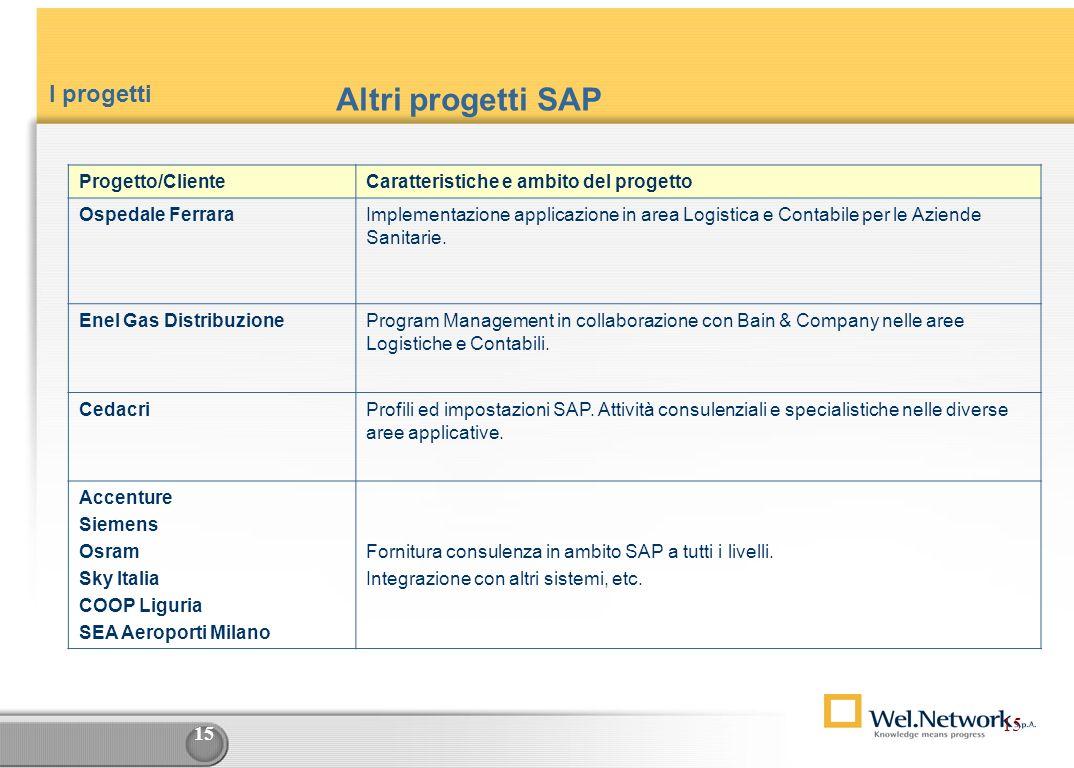 14 Progetti in area Eni SAP (2) ProgettoCaratteristiche e ambito del progetto Esa S.p.A.: Progetto Easy: Contabilità Generale, Clienti, Fornitori, Con