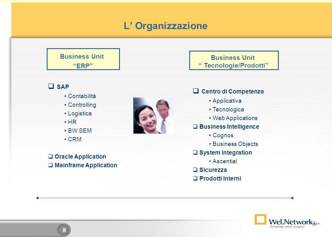 8 8 L Organizzazione SAP Contabilità Controlling Logistica HR BW SEM CRM Oracle Application Mainframe Application Centro di Competenza Applicativa Tecnologica Web Applications Business Intelligence Cognos Business Objects System Integration Ascential Sicurezza Prodotti Interni Business Unit Tecnologie/Prodotti Business Unit ERP 8