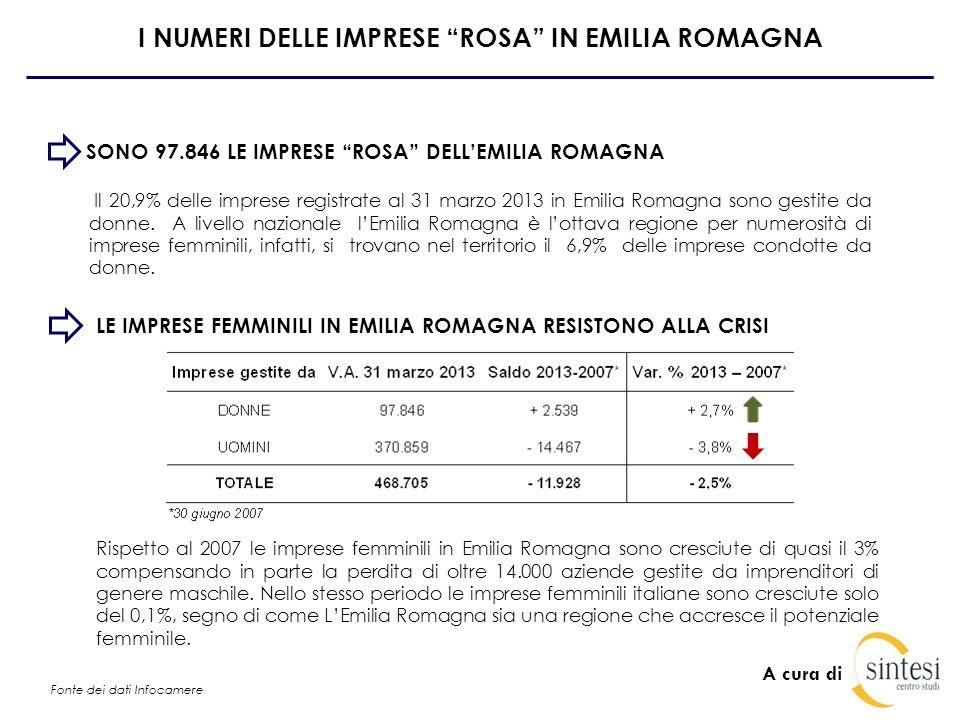 A cura di I NUMERI DELLE IMPRESE ROSA IN EMILIA ROMAGNA IL 37% DELLE IMPRESE ROSA È SITUATA A BOLOGNA ED A MODENA Bologna, Modena e Reggio Emilia raggruppano quasi il 50% delle imprese condotte da donne dellEmilia Romagna.