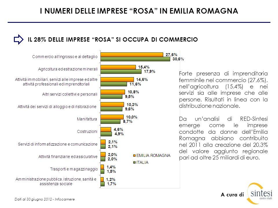 A cura di I NUMERI DELLE IMPRESE ROSA IN EMILIA ROMAGNA IL 28% DELLE IMPRESE ROSA SI OCCUPA DI COMMERCIO Forte presenza di imprenditoria femminile nel