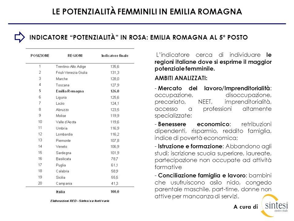 A cura di LE POTENZIALITA FEMMINILI IN EMILIA ROMAGNA LAVORO ED IMPRENDITORIALITÀ Il lavoro femminile è ben sviluppato in Emilia Romagna : tasso di occupazione femminile elevato e la disoccupazione nettamente inferiore alla media nazionale, così come il precariato e le giovani NEET.