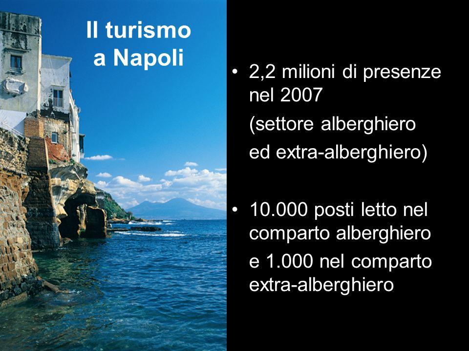 Il turismo a Napoli 2,2 milioni di presenze nel 2007 (settore alberghiero ed extra-alberghiero) 10.000 posti letto nel comparto alberghiero e 1.000 ne