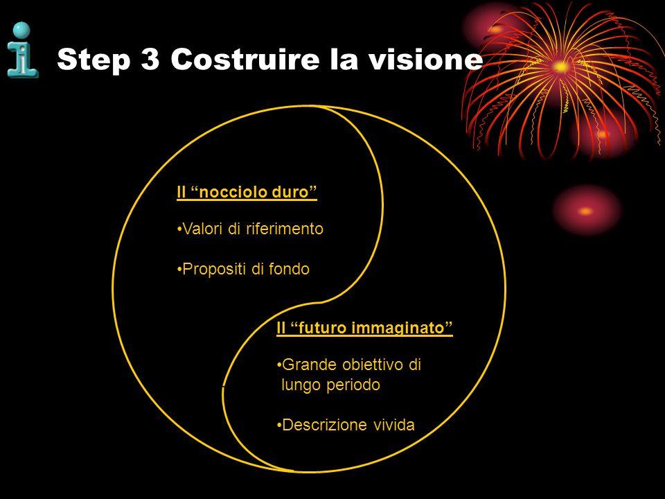 Step 3 Costruire la visione Il nocciolo duro Valori di riferimento Propositi di fondo Il futuro immaginato Grande obiettivo di lungo periodo Descrizio