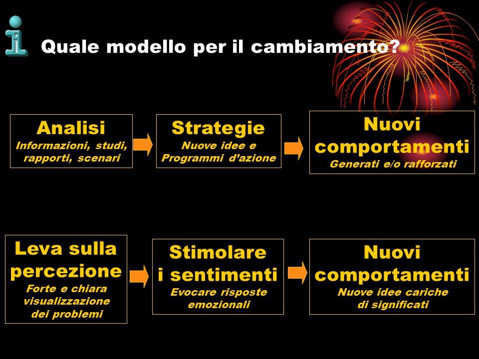 Quale modello per il cambiamento? Analisi Informazioni, studi, rapporti, scenari Strategie Nuove idee e Programmi dazione Nuovi comportamenti Generati