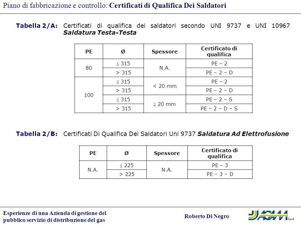 Esperienze di una Azienda di gestione del pubblico servizio di distribuzione del gas Roberto Di Negro Piano di fabbricazione e controllo: Certificati