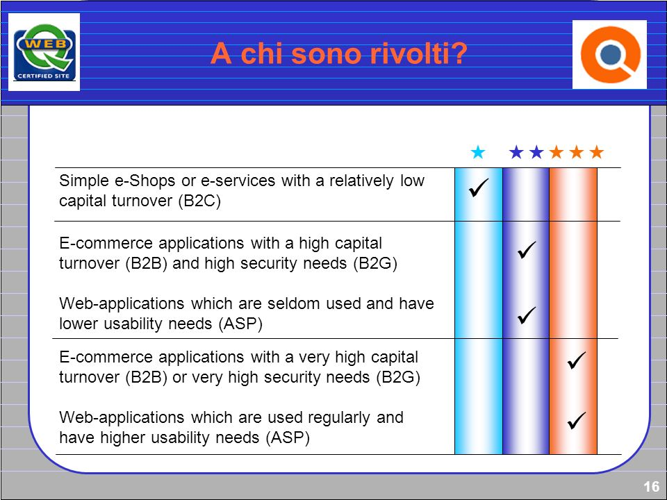 16 A chi sono rivolti? Simple e-Shops or e-services with a relatively low capital turnover (B2C) E-commerce applications with a high capital turnover